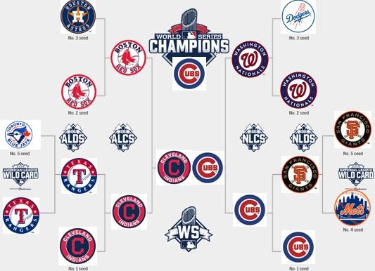 Fantasy baseball forecaster for Week 15: July 19-22
