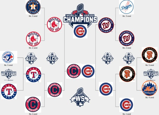 mlb playoff bracket 2017