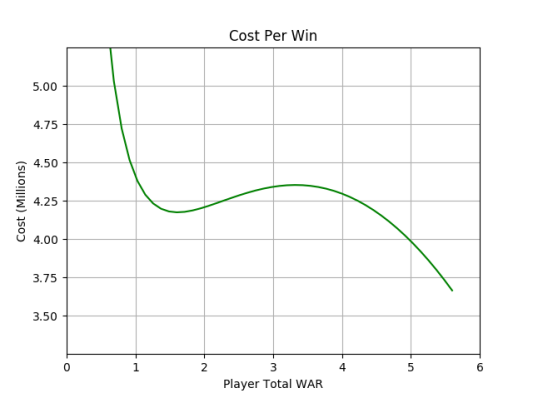 cost per win zoom.png