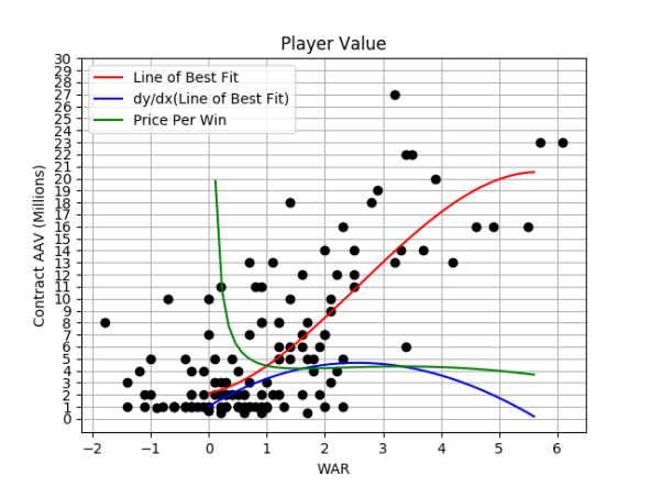 salary vs war graph.png