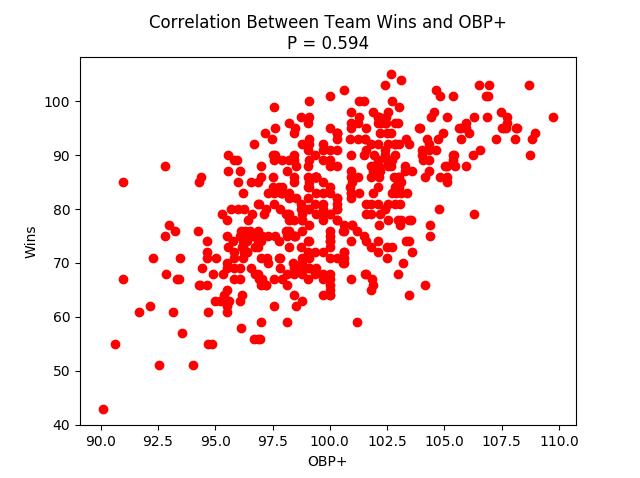 OBPcorrelation.png