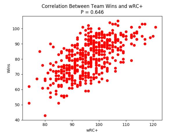 wRCcorrelation.png