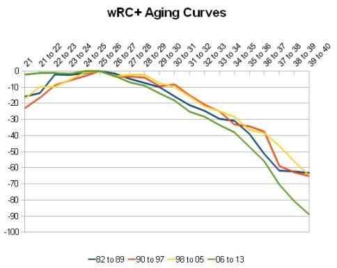 aging_curve_wrcp.jpg